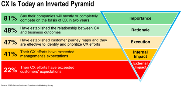 80% of the email marketers will compete on Customer Experience